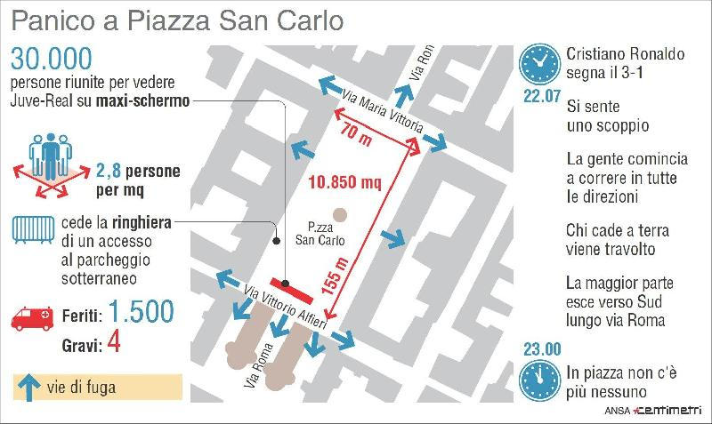 images/galleries/piazza-san-carlo-infografica.jpg